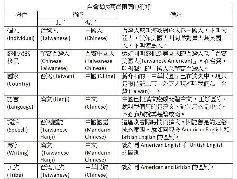 46. 台灣全民首要做的稱呼運動