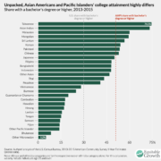 7. Taiwanese American Has the Highest Education Level Among Asia Americans and Pacific Islands 台美族教育素養最高